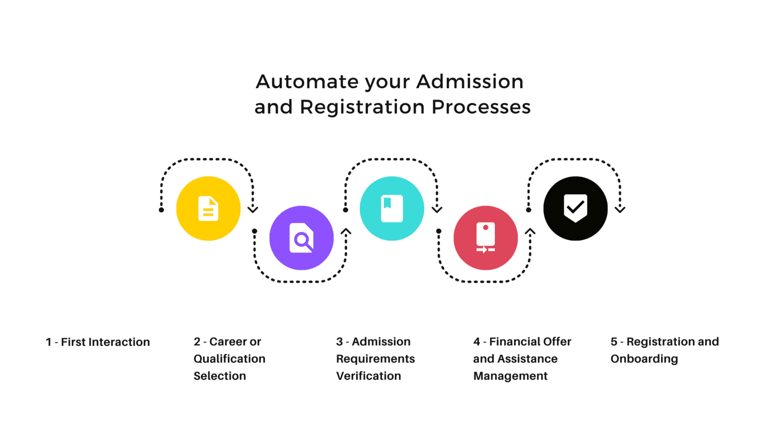 Automate Your Admission and Registration Processes